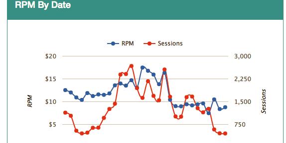 how bloggers make money - ads via mediavine - understanding traffic, sessions, rpm, etc